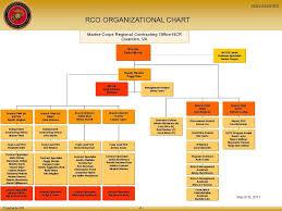Usmc Regional Contracting Office National Capital Region