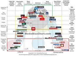 Vanessa And Her Media Bias Chart The Propaganda Professor