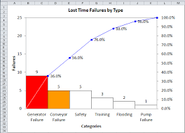 Pareto Chart Pivot Table Three Pareto Chart Mistakes To Avoid Tips For Drawing