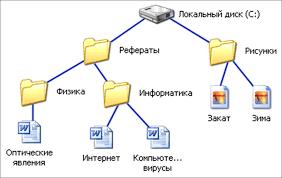 Организация данных Атрибуты файлов