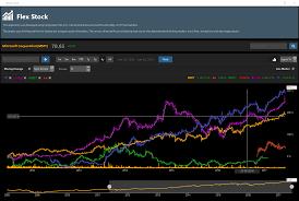 Code Stock Chart C1 Stock Chart Winforms Uwp Wpf Html5 Grapecity Code Samples