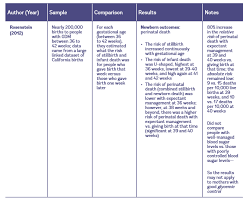 How To Develop A Birth Plan Evidence On Induction For Gestational Diabetes Evidence