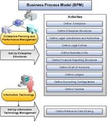 Define Enterprise Structures For Fusion Accounting Hub