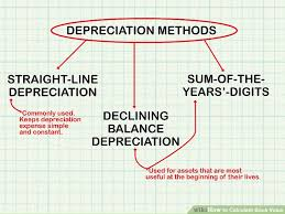 Straight Line Depreciation Equation How To Calculate Book Value With Calculator Wikihow