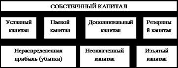 Курсовая работа Организация бухгалтерского учета собственного  На действующем предприятии собственный капитал представлен следующими основными формами рис 3 1