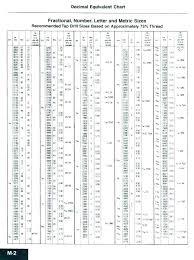 Drill Bit Sizes Drill Bit Chart Standard Drill Bit Chart Decimal