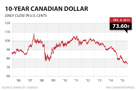 Chart Of Us Dollar Vs Canadian Dollar Canadian Dollar Sinks To 73 6 Cents Us As Tsx Hits 2 Year