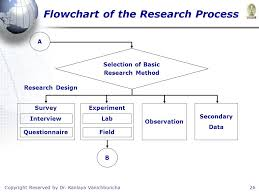 Flow Chart Of Research Design Copyright Reserved By Dr Kanlaya Vanichbuncha1 Business