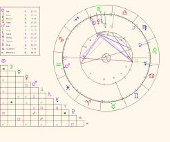 Full Natal Chart Interpretation Chart Elements Parts Of The Astrological Birth Chart
