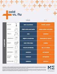 Difference Between Cold And Flu Chart