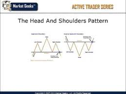 Chart Analysis Patterns Analyzing Technical Chart Patterns Learn Basic Technical