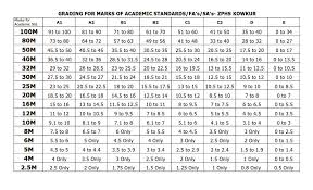 Cce Grading Chart 74 Cce Grade Table In Tamilnadu