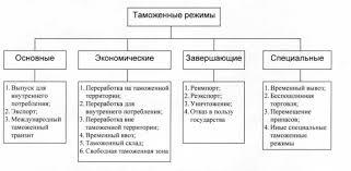 Реферат виды таможенных процедур > документы от пользователей Реферат виды таможенных процедур