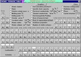 Heat Of Vaporization Table Of The Elements