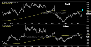 Weekend Update Gold Silver Technical Analysis Report