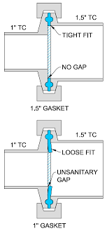 Tri Clamp Dimensions Sizes Illustrated Guide