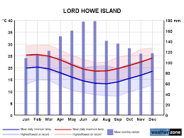 Monthly Weather Chart For Kids Lord Howe Island Climate Averages And Extreme Weather