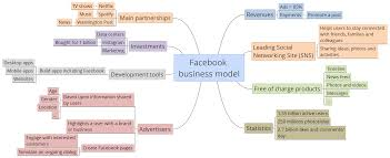 Facebook Business Model Facebook Business Model Xmind Mind Mapping Software