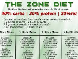 Block Diet Chart Zone Diet Benefits During Crossfit Crossfit Diet