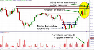 Using Volume Candles To Let Profits Run Online Trading Academy