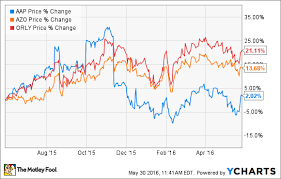 Azo Stock Chart Why Advance Auto Parts Inc Is A Turnaround Stock To Buy