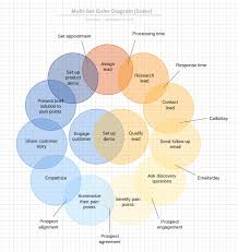 Which Statement Belongs In The Area Section Of The Venn Diagram Circular Flow Venn Diagram Sales Process Lucidchart