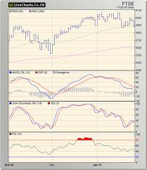 Livecharts Co Uk Market Charts Dow Stock Market Charts India Mutual Funds Investment January