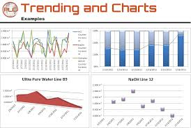 Trend Chart Trending Trend Charts And Trend Reports Plc Reports