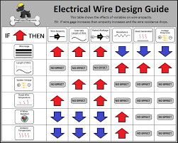 Wire Gauge Vs Amps Chart Free Electrical Wire Gauge Sizing Calculator Engineerdog