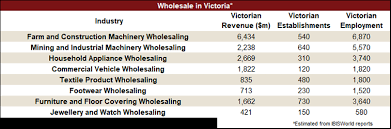 Masks will only be required on public transport, rideshare services and in supermarkets and shopping centres. The Economic Impact Of Victoria S Stage 4 Restrictions Ibisworld Industry Insider