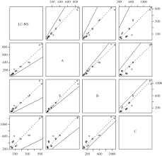 A Candidate Liquid Chromatography Mass Spectrometry Reference Method