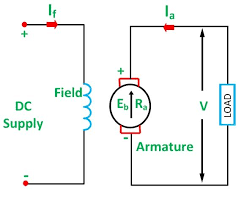 types of dc motor shunt series compound wound motor circuit separately excited dc motor
