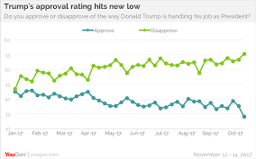 Trumps Approval Rating Chart As His Asia Trip Ends Trumps Approval Ratings Dip Yougov