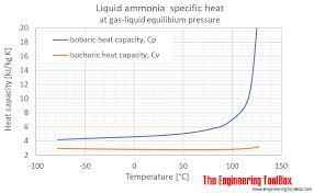 Ammonia Temperature Chart Liquid Ammonia Thermal Properties At Saturation Pressure