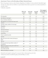 older americans moral attitudes changing