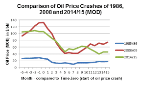 Shock Oil Comparison Chart Oil Price Back To The Future Crystol Energy