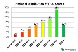 Chart Of Credit Rating Scores 30 Credit Score Charts Ranges What Is A Good Credit Score