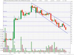 Centaur Investing Technical Stock Analysis Sterlite Techno