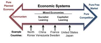 Capitalist Economy Meaning Features Merits And Demerits