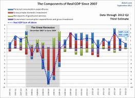 Us Gdp Chart 2008 Pin On Interesting