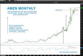 Amazon Stock Chart Update Amzn Defying Gravity See It Market