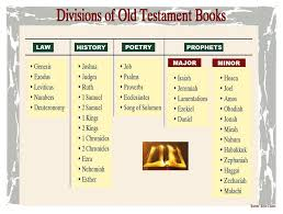Divisions Of Old Testament Books Old Testament Bible