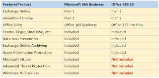 Office 365 Enterprise Plans Comparison Chart Showdown Office 365 E3 Vs Microsoft 365 Business Itpromentor