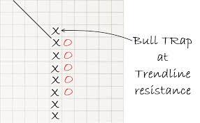 Bull Trap Point Figure Pattern Pattern Identification