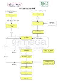 Welding Electrode Manufacturing Process Flow Chart