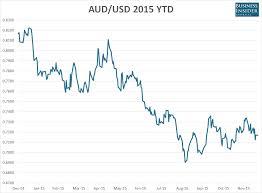 Australian Charts 2015 Charts Australias Economy In 2015 Business Insider