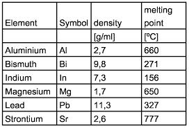 Metal Density Chart G Ml 35 Element Chart Abbreviations