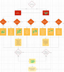 Simplified Decision Tree Choosing A Diagram To Build