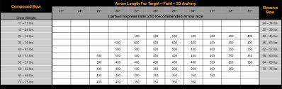 Carbon Express Tank 23d Target Arrow Shaft