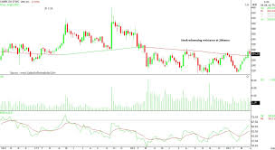 Rbi Smart Charts Tech View Sbi Canara Bank Ready For A Rally As Rbi Cuts